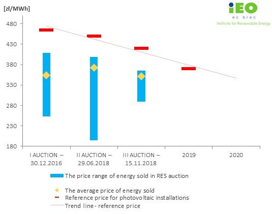 RES Auctions - Instytut Energetyki Odnawialnej